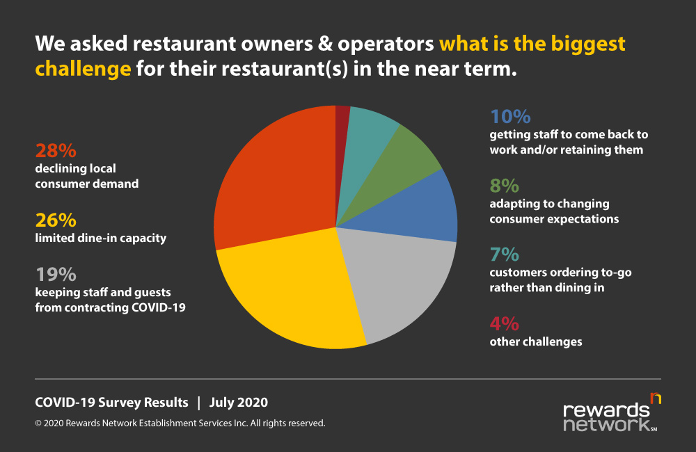 Restaurant Operations During COVID Biggest Challenges Graph