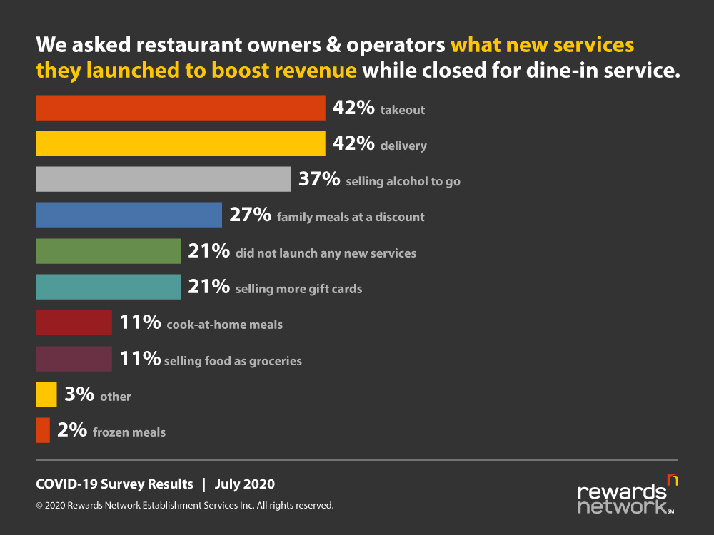 New Services Graph